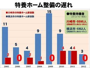 大庭グラフ