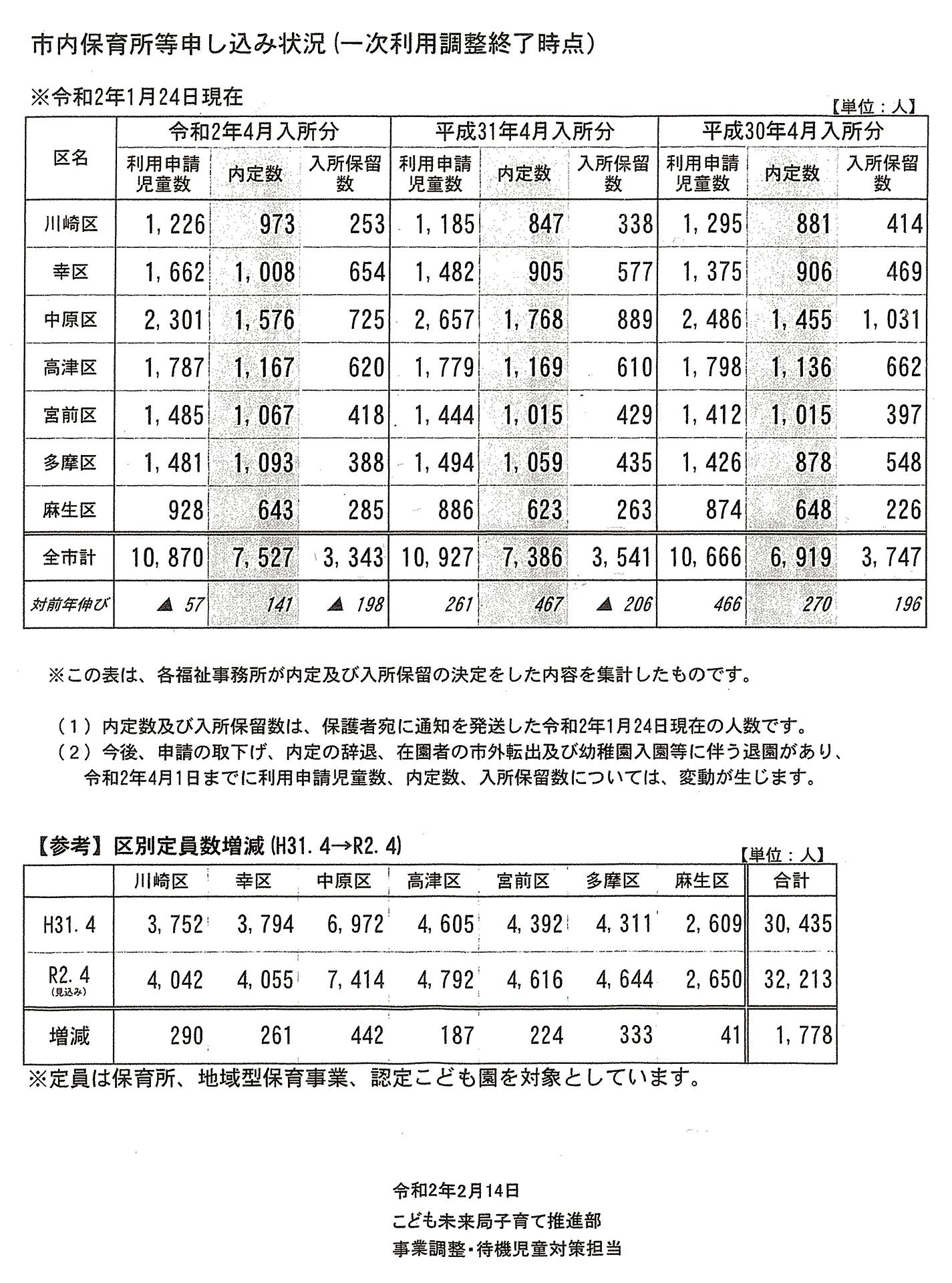 川崎市の保育所待機児童数資料